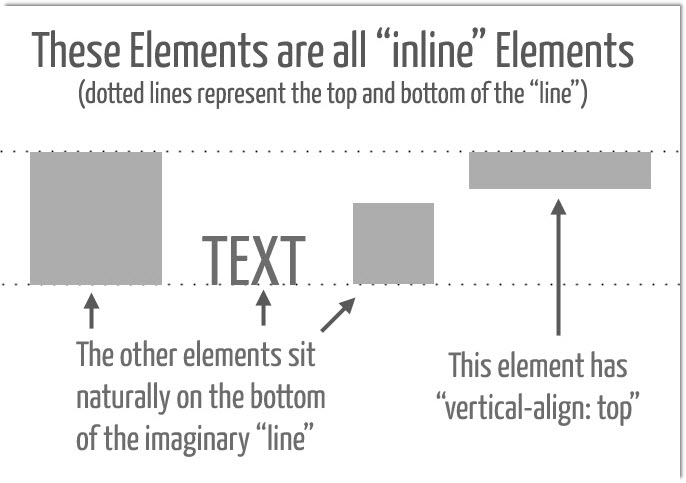 Understanding css s vertical align property articles for Css inline table