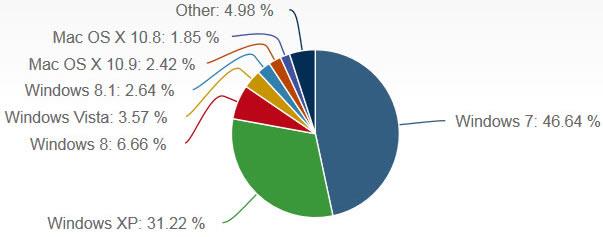 Windows 8.1 Overtakes Mac OS X 10.9 Among Desktop OS Users ...